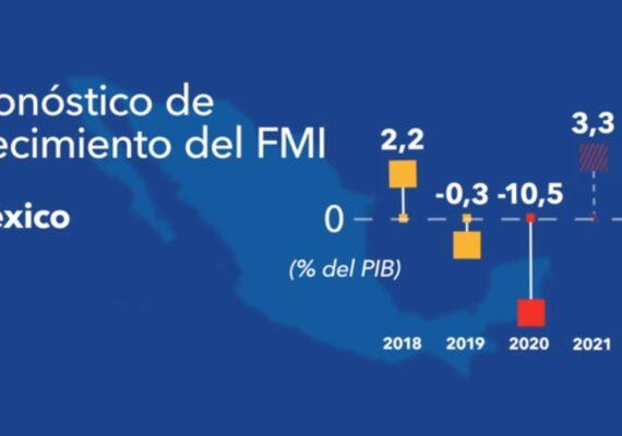 México tendrá la mayor caída económica de América: FMI