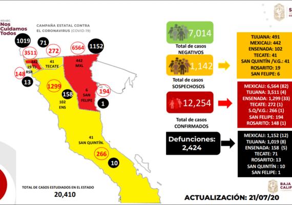Supera Tijuana las mil muertes por Covid