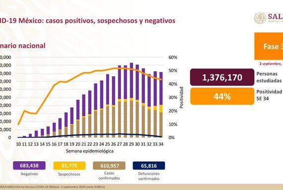 México acumula 610.957 casos confirmados de covid-19 y 65.816 decesos
