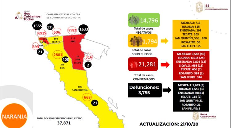 Covid-19 se intensifica en BC; llega a 422 casos activos