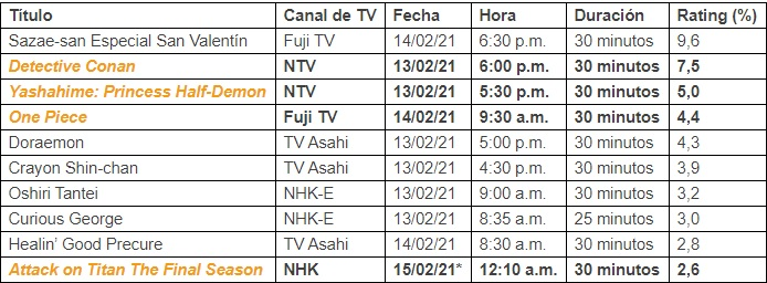 Ranking del anime en la televisión japonesa del 8 al 14 de febrero